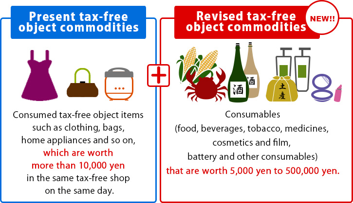 Present tax-free object commodities Consumed tax-free object items such as clothing, bags, home appliances and so on, which are worth more than 10,000 yen in the same tax-free shop on the same day. Revised tax-free object commodities (NEW!!) Consumables(food, beverages, tobacco, medicines, cosmetics and film, battery and other consumables) that are worth 5,000 yen to 500,000 yen.